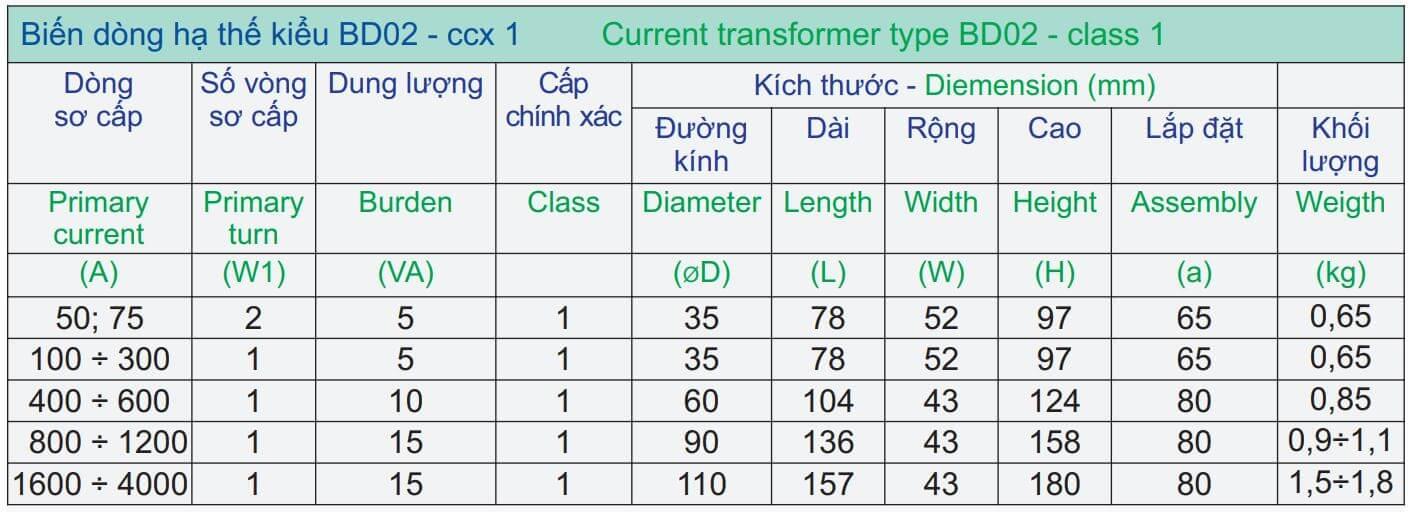 Thông số kỹ thuật Mitex BD02 CCX 1 tỷ số 200/5A, 5VA W=1, ĐK 35